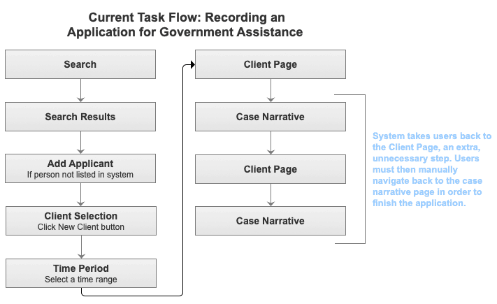 ux methods - current task flow