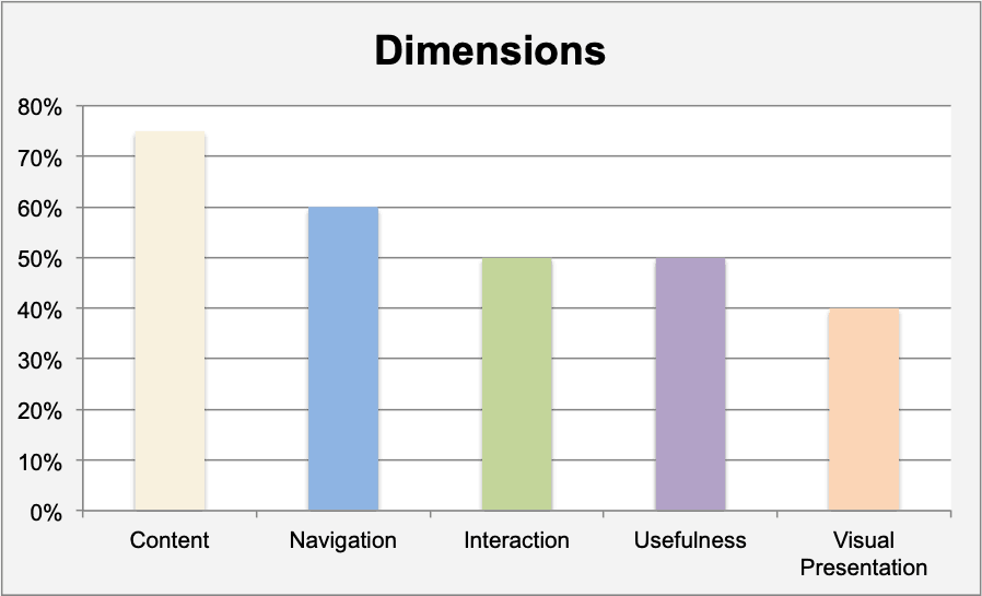 ux methods - dimensions scored